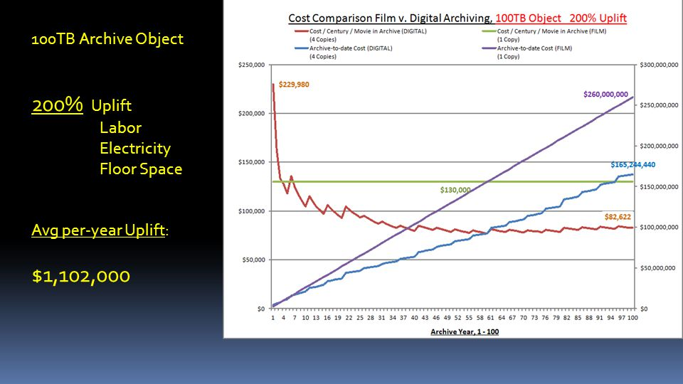100TB Archive Object 200% Uplift Labor Electricity Floor Space Avg per-year Uplift: $1,102,000