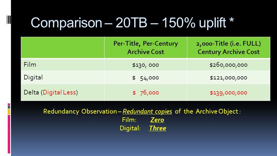 Comparison – 20TB – 150% uplift * Per-Title, Per-Century Archive Cost 2,000-Title (i.e.