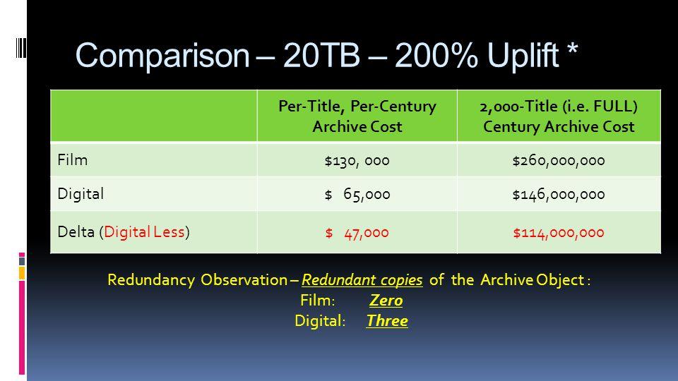 Comparison – 20TB – 200% Uplift * Per-Title, Per-Century Archive Cost 2,000-Title (i.e.