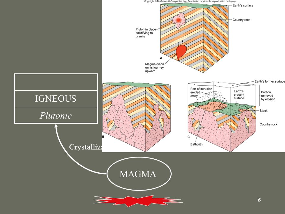 6 MAGMA IGNEOUS Plutonic Crystallization