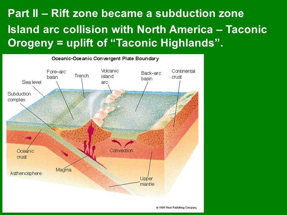 Part II – Rift zone became a subduction zone Island arc collision with North America – Taconic Orogeny = uplift of Taconic Highlands .