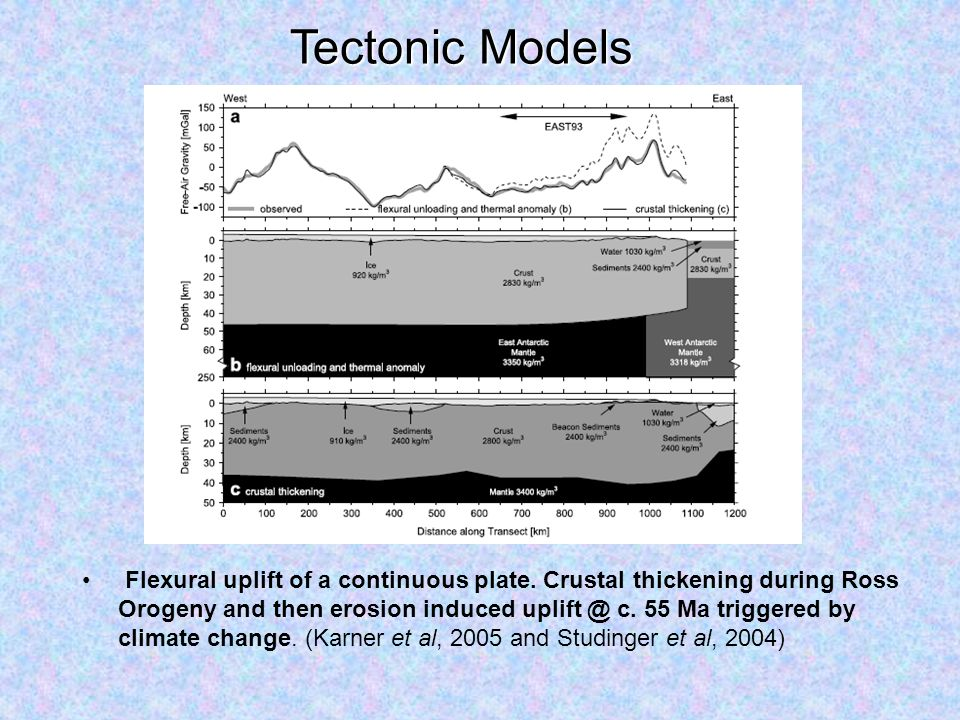 Tectonic Models Flexural uplift of a continuous plate.