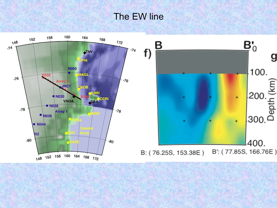The EW line