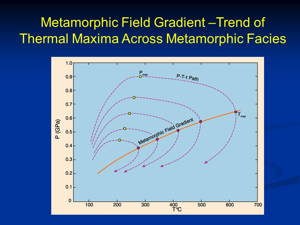 Counter clockwise P-T-t Path – Archean Granulite Terrane