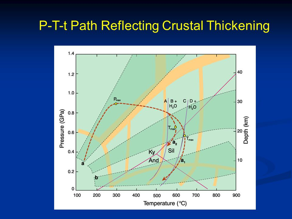 A Crustal Thickening P-T-t Path Central Indian Tectonic Zone (Proterozoic)