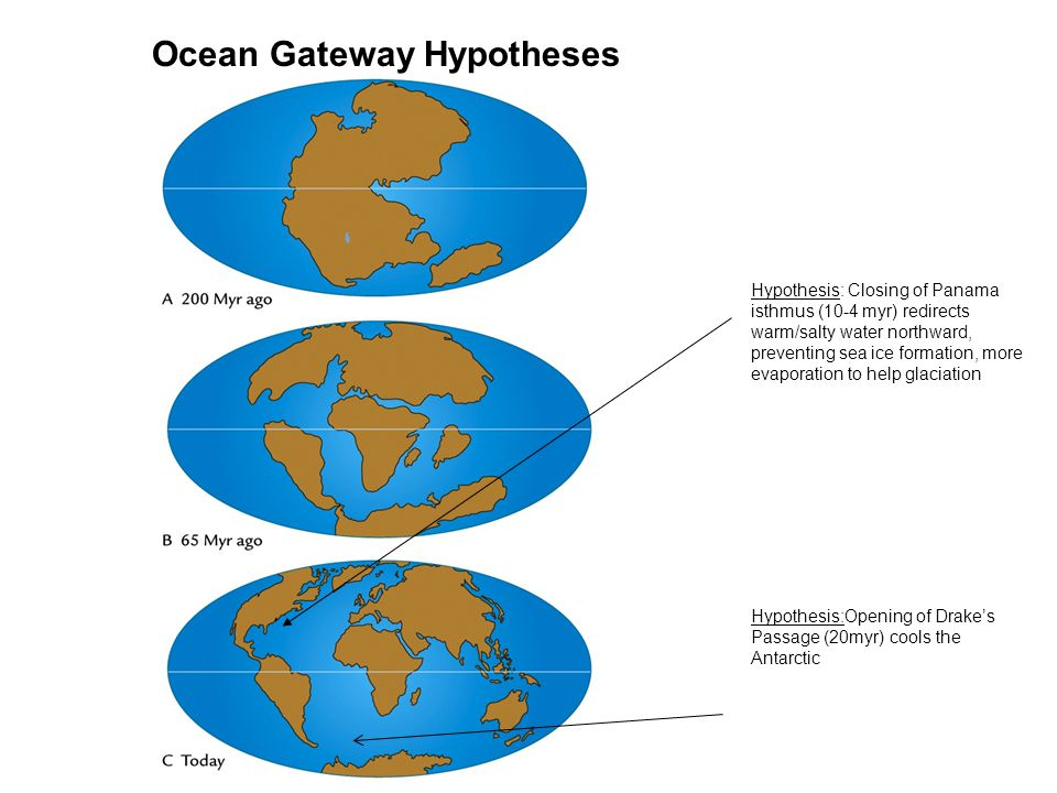 Ocean Gateway Hypotheses Hypothesis:Opening of Drake's Passage (20myr) cools the Antarctic Hypothesis: Closing of Panama isthmus (10-4 myr) redirects warm/salty water northward, preventing sea ice formation, more evaporation to help glaciation