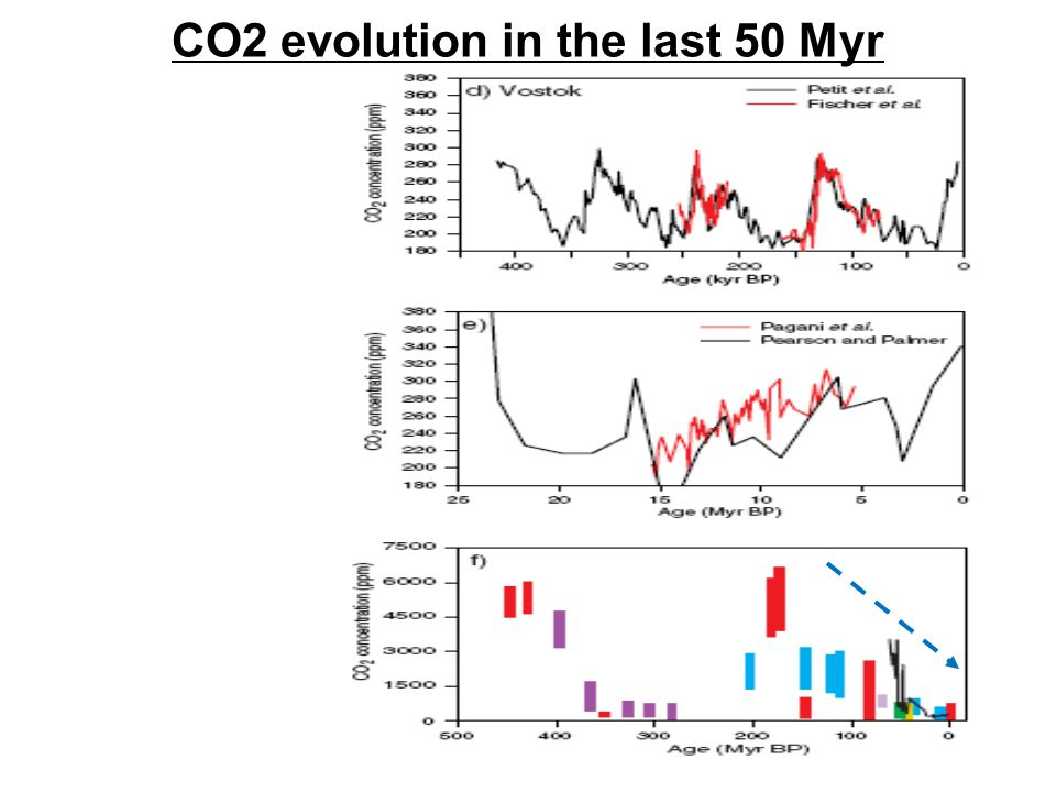 Cooling trend inferred from benthic foraminifera δ 18 O i) Δδ 18 O T =ΔT/4.2 o C Cooler (temperature dependence) increases ii) Δδ 18 O W More continental ice increases Δδ 18 O W (fractionation) Abyssal Time Machine (continuous!) Δδ 18 O shell = Δδ 18 O W + Δδ 18 O T Paleothermometer Δδ 18 O T =1.5, Δδ 18 O W =0 Δδ 18 O c =1.5 Δδ 18 O T =1.75 Δδ 18 O W =1.0 Δδ 18 O c =2.75 13 o C