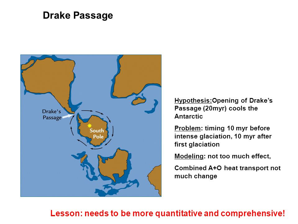Hypothesis:Opening of Drake's Passage (20myr) cools the Antarctic Problem: timing 10 myr before intense glaciation, 10 myr after first glaciation Mode