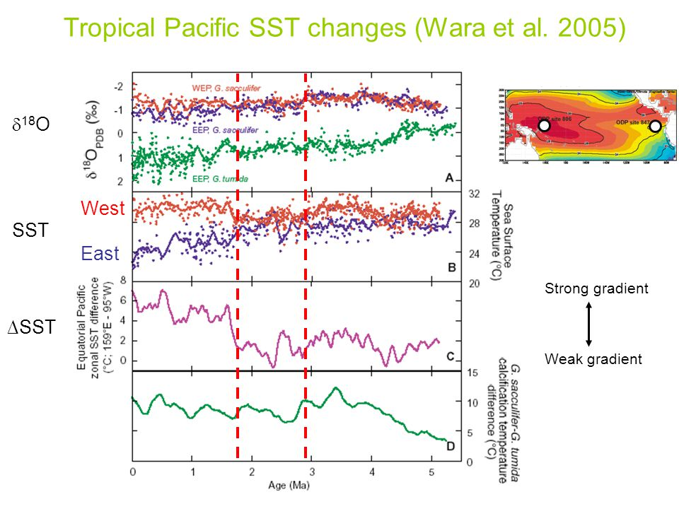 Strong gradient Weak gradient West East ∆SST Tropical Pacific SST changes (Wara et al. 2005) SST  18 O