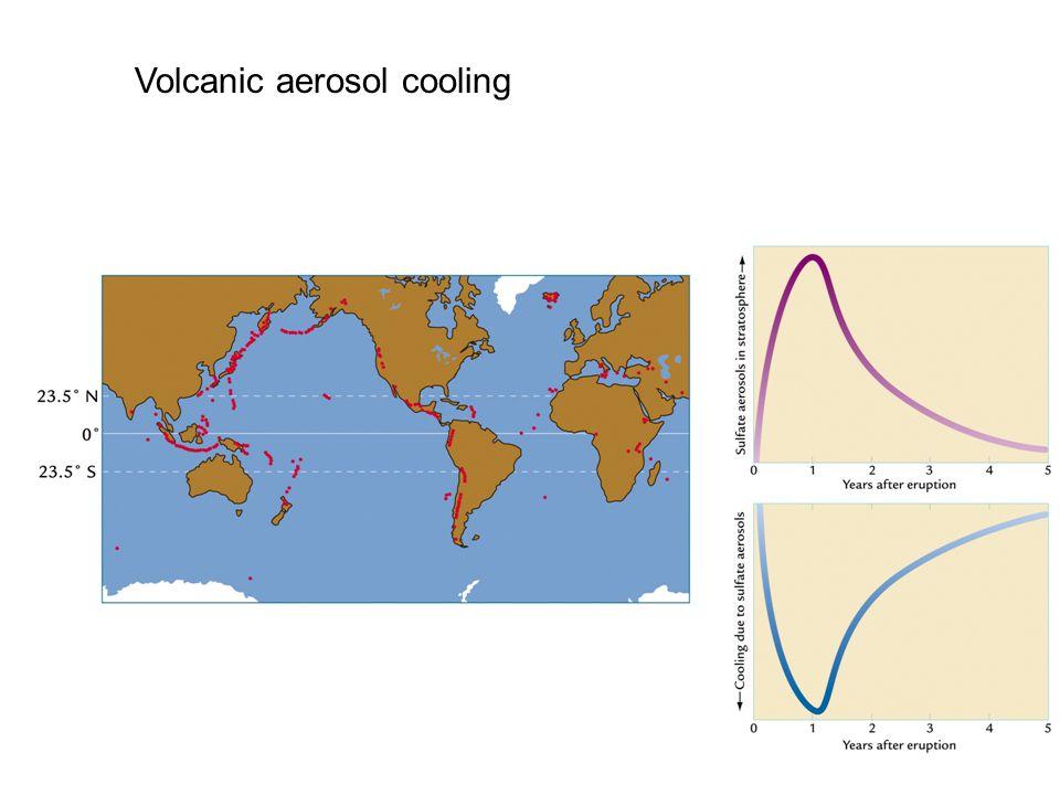 Volcanic aerosol cooling