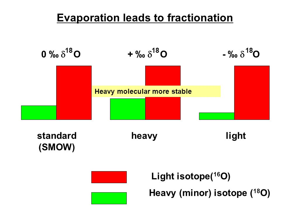standard (SMOW) heavylight Heavy (minor) isotope ( 18 O) Light isotope( 16 O) 0 ‰  O 18 + ‰  O 18 - ‰  O 18 水样 Evaporation leads to fractionation H