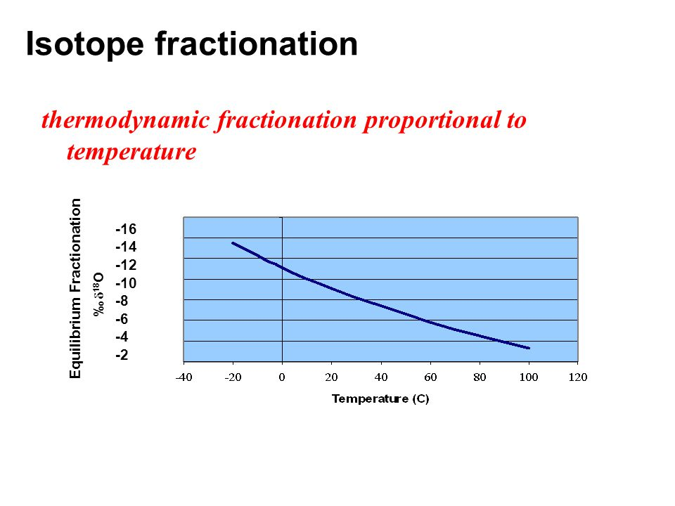 Isotope fractionation thermodynamic fractionation proportional to temperature -16 -14 -12 -10 -8 -6 -4 -2 ‰  18 O Equilibrium Fractionation