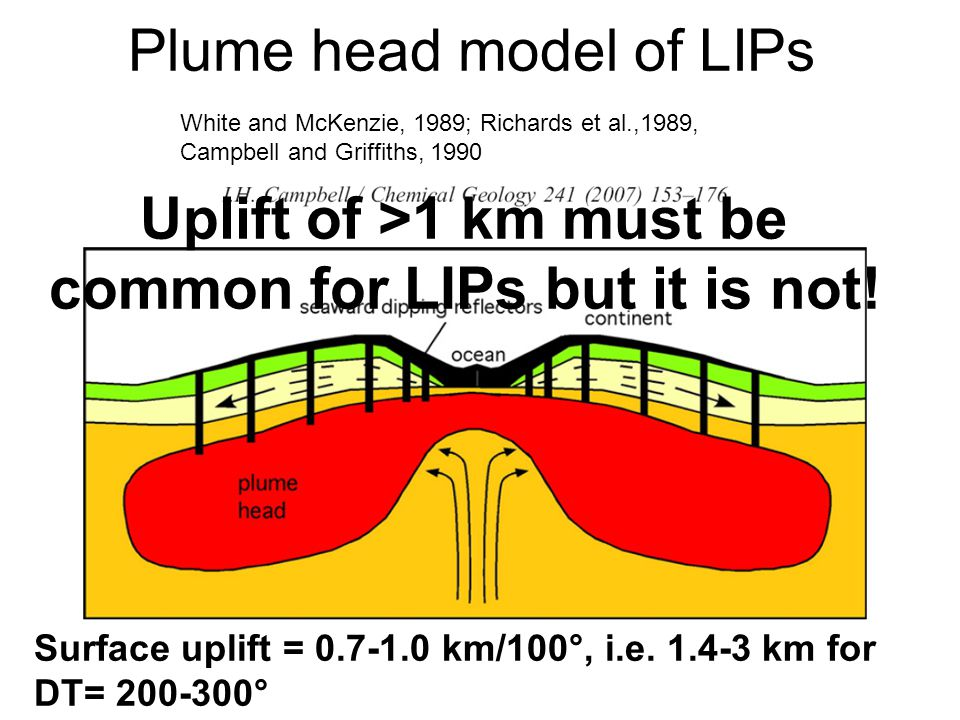 Surface uplift = 0.7-1.0 km/100°, i.e.