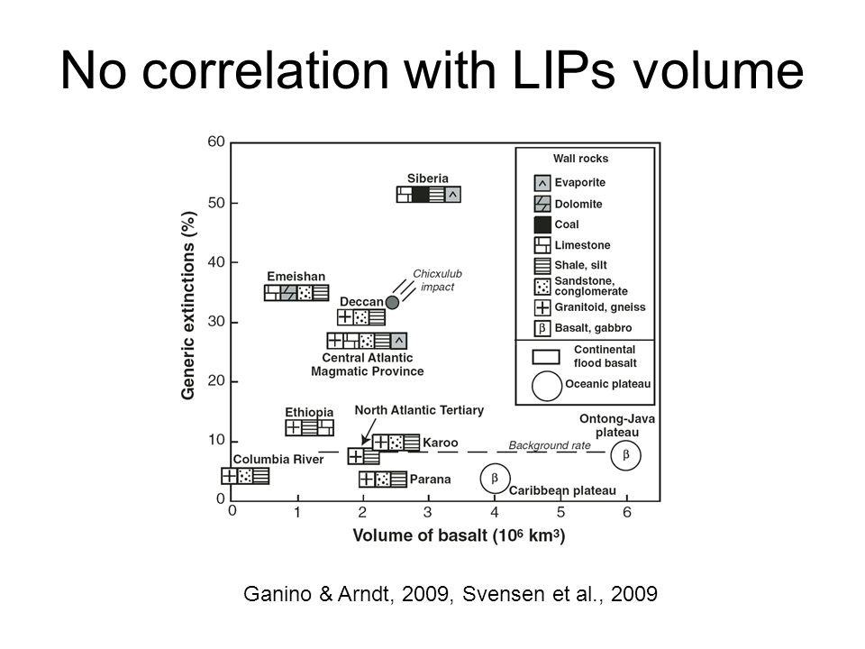 Ganino & Arndt, 2009, Svensen et al., 2009 No correlation with LIPs volume