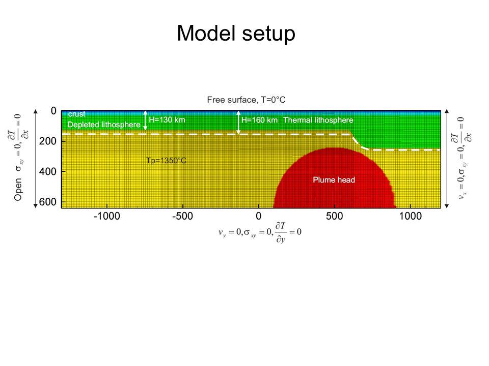 Model setup