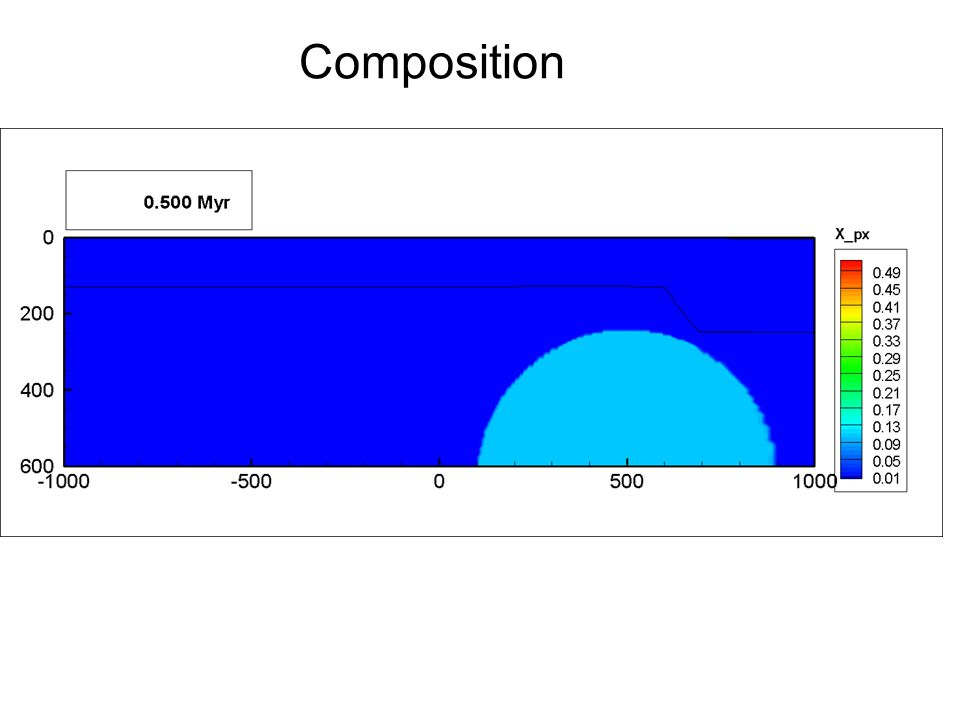 0.5 Mln years Composition