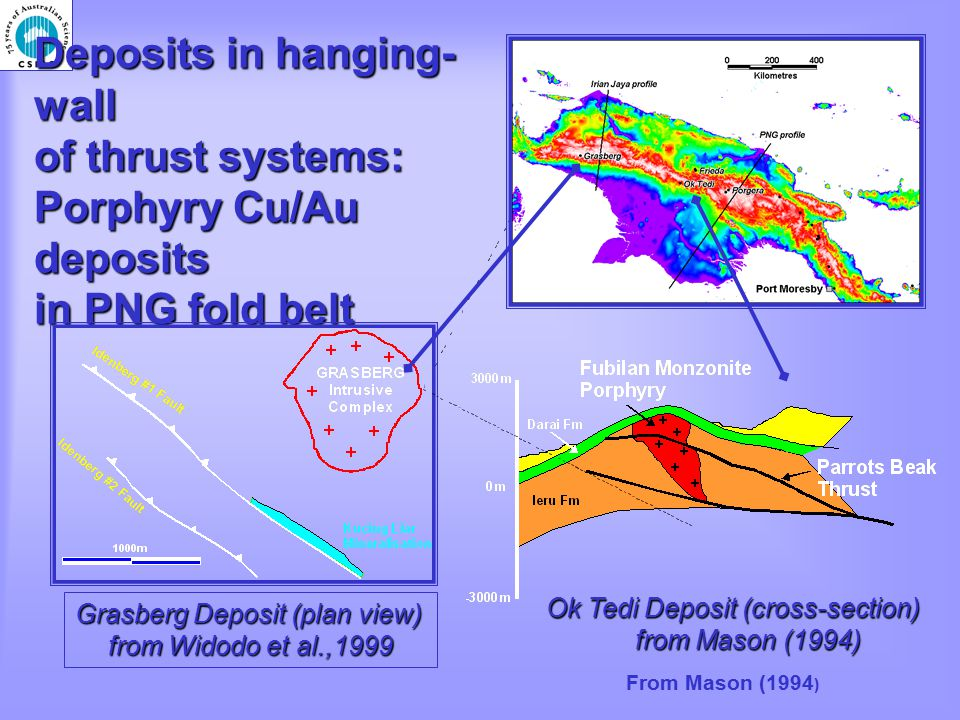 Deposits in hanging- wall of thrust systems: Porphyry Cu/Au deposits in PNG fold belt Grasberg Deposit (plan view) from Widodo et al.,1999 Ok Tedi Deposit (cross-section) from Mason (1994) From Mason (1994 )