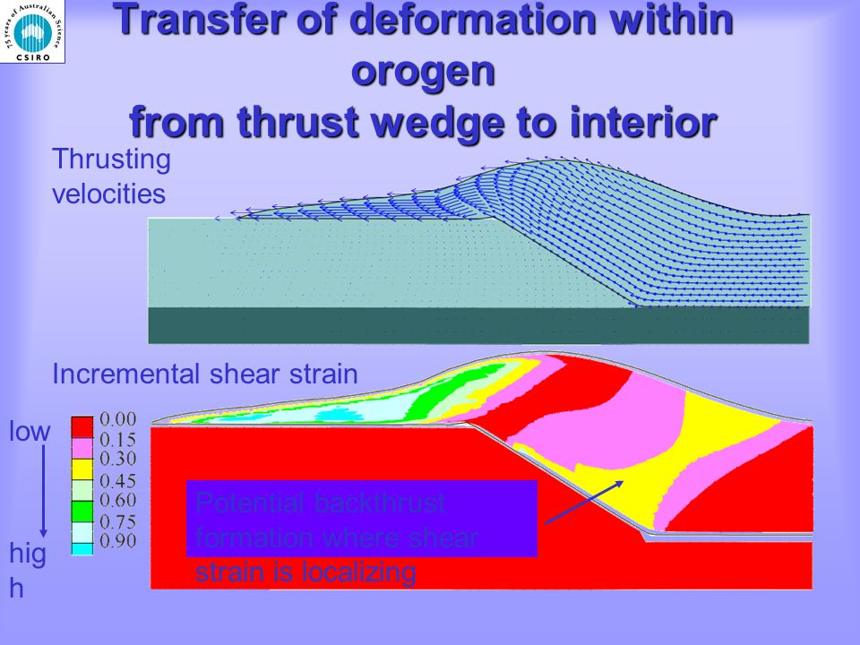 Transfer of deformation within orogen from thrust wedge to interior Thrusting velocities Incremental shear strain low hig h Potential backthrust formation where shear strain is localizing