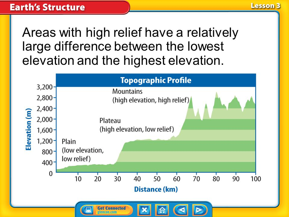 Lesson 3-2 Areas with high relief have a relatively large difference between the lowest elevation and the highest elevation.