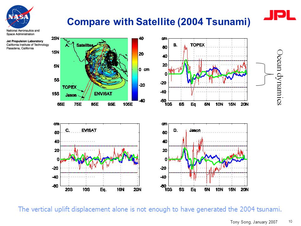 10 Compare with Satellite (2004 Tsunami) Tony Song, January 2007 The vertical uplift displacement alone is not enough to have generated the 2004 tsuna