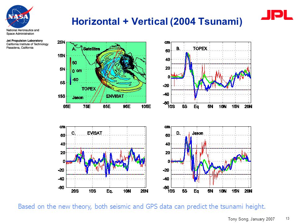 13 Horizontal + Vertical (2004 Tsunami) Tony Song, January 2007 Based on the new theory, both seismic and GPS data can predict the tsunami height.