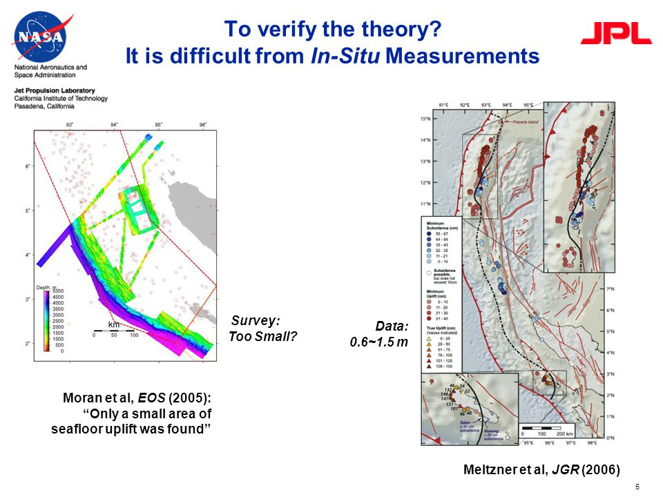 "5 To verify the theory? It is difficult from In-Situ Measurements Meltzner et al, JGR (2006) Data: 0.6~1.5 m Moran et al, EOS (2005): ""Only a small ar"
