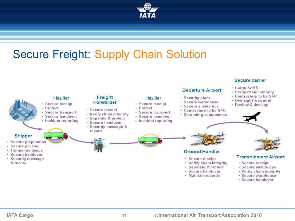 11 IATA Cargo  International Air Transport Association 2010 Secure Freight: Supply Chain Solution