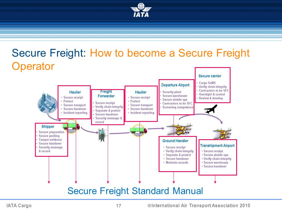 17 IATA Cargo  International Air Transport Association 2010 Secure Freight Standard Manual Secure Freight: How to become a Secure Freight Operator