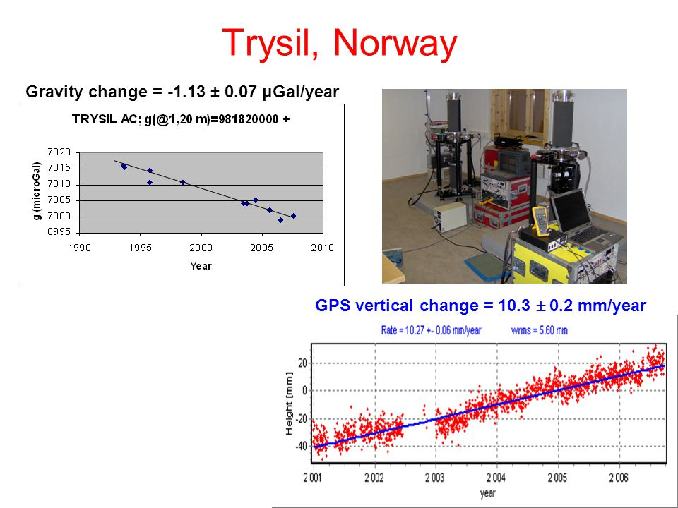 Trysil, Norway Gravity change = -1.13 ± 0.07 μGal/year GPS vertical change = 10.3  0.2 mm/year