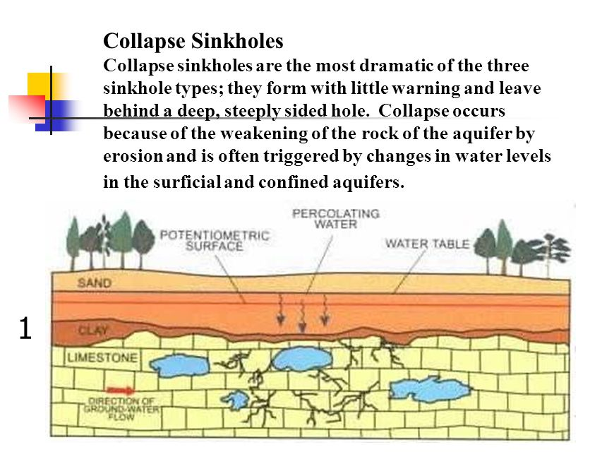 Collapse Sinkholes Collapse sinkholes are the most dramatic of the three sinkhole types; they form with little warning and leave behind a deep, steepl