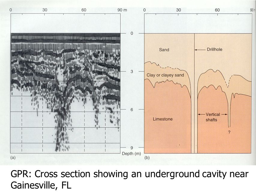 GPR: Cross section showing an underground cavity near Gainesville, FL