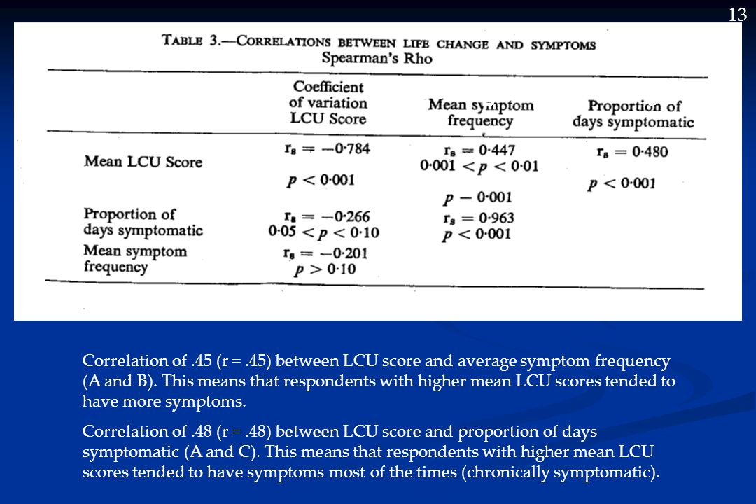 13 A BC Correlation of.45 (r =.45) between LCU score and average symptom frequency (A and B).