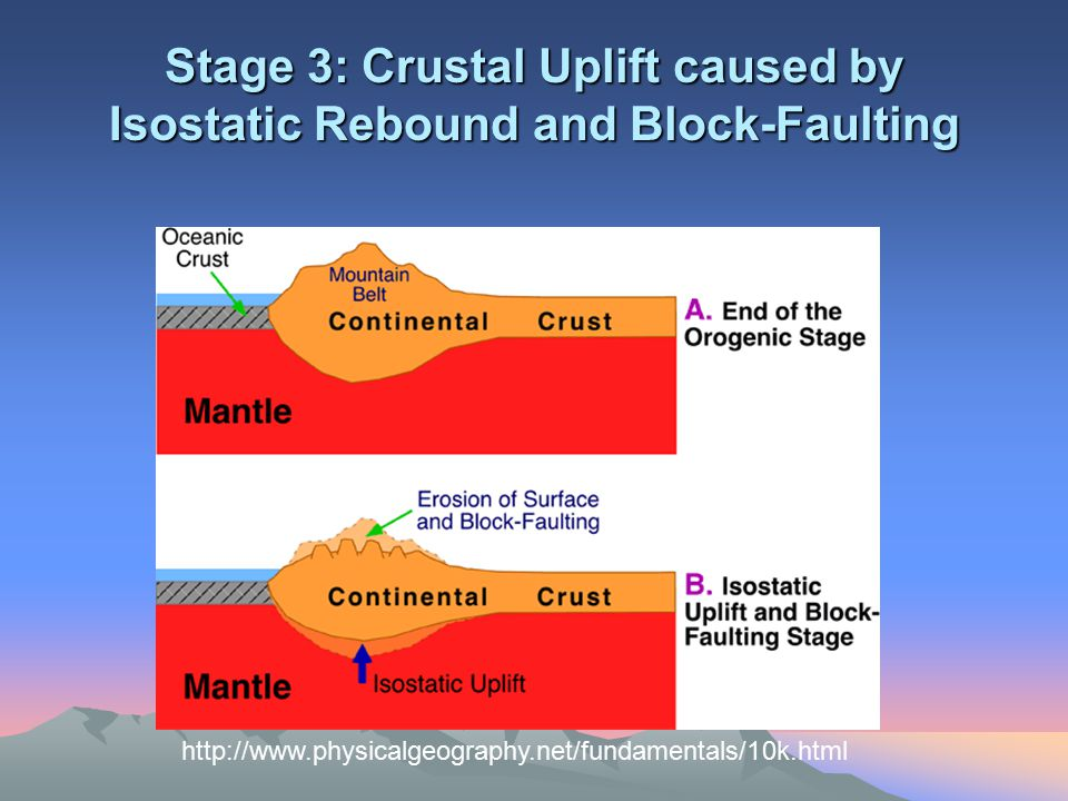Stage 3: Crustal Uplift caused by Isostatic Rebound and Block-Faulting http://www.physicalgeography.net/fundamentals/10k.html