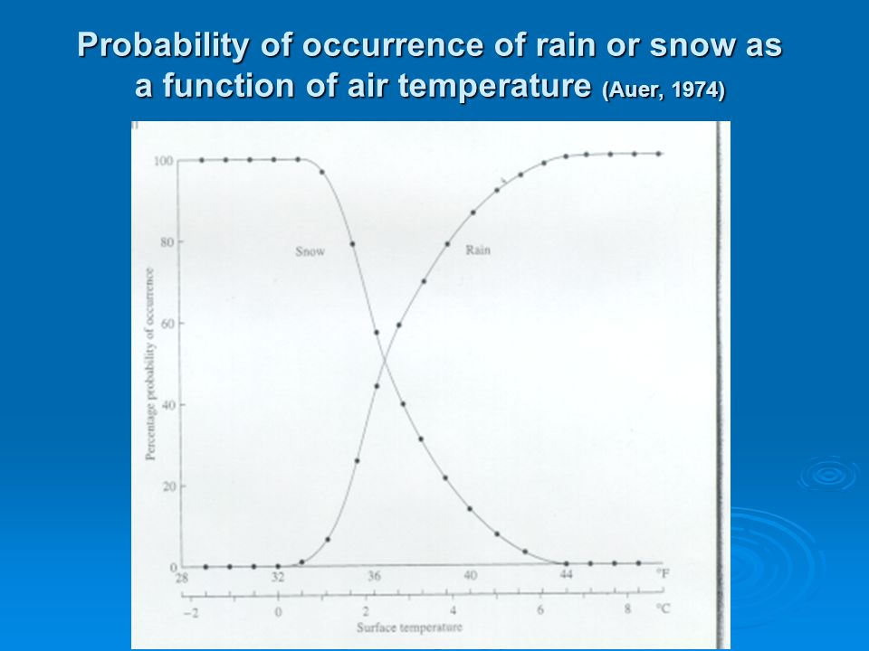 Probability of occurrence of rain or snow as a function of air temperature (Auer, 1974)