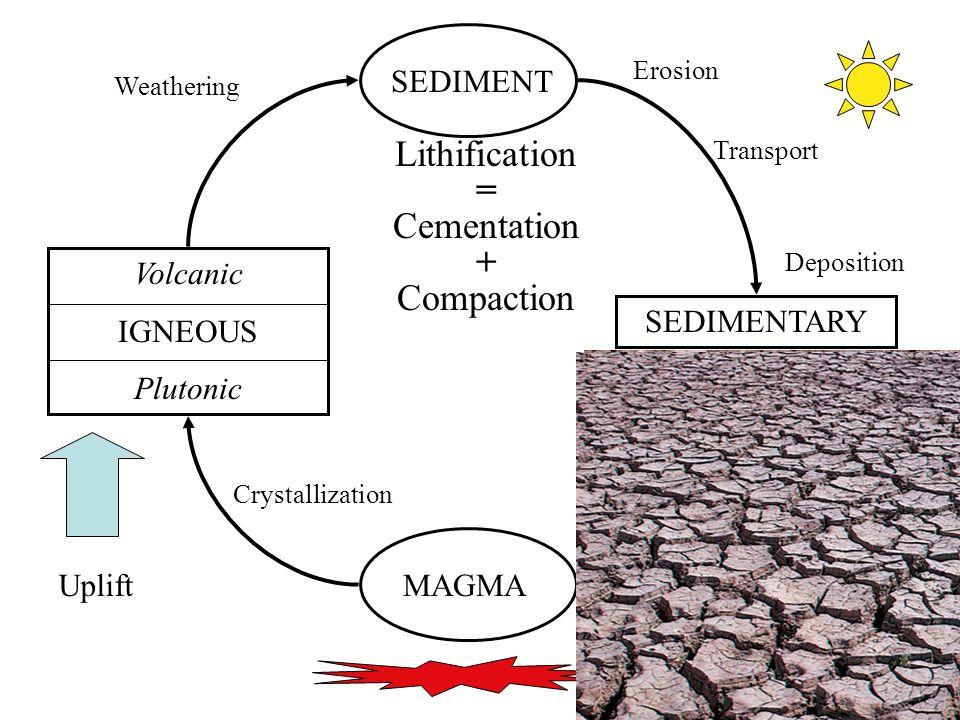 10 MAGMA Volcanic IGNEOUS Plutonic SEDIMENT SEDIMENTARY Uplift Crystallization Weathering Erosion Transport Deposition Lithification = Cementation + C