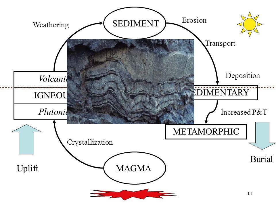 11 MAGMA Volcanic IGNEOUS Plutonic SEDIMENT SEDIMENTARY METAMORPHIC Uplift Burial Increased P&T Crystallization Weathering Erosion Transport Depositio