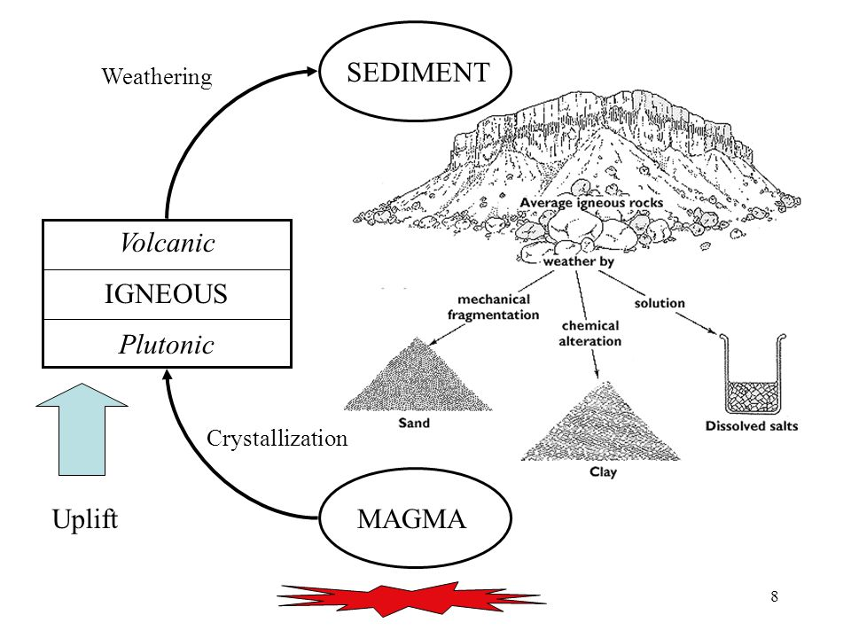 8 MAGMA Volcanic IGNEOUS Plutonic SEDIMENT Uplift Crystallization Weathering SEDIMENT
