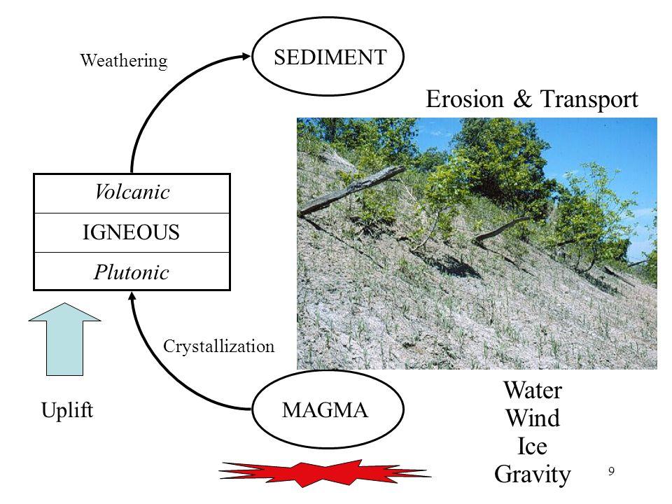 9 MAGMA Volcanic IGNEOUS Plutonic SEDIMENT Uplift Crystallization Weathering SEDIMENT Erosion & Transport Water Wind Ice Gravity
