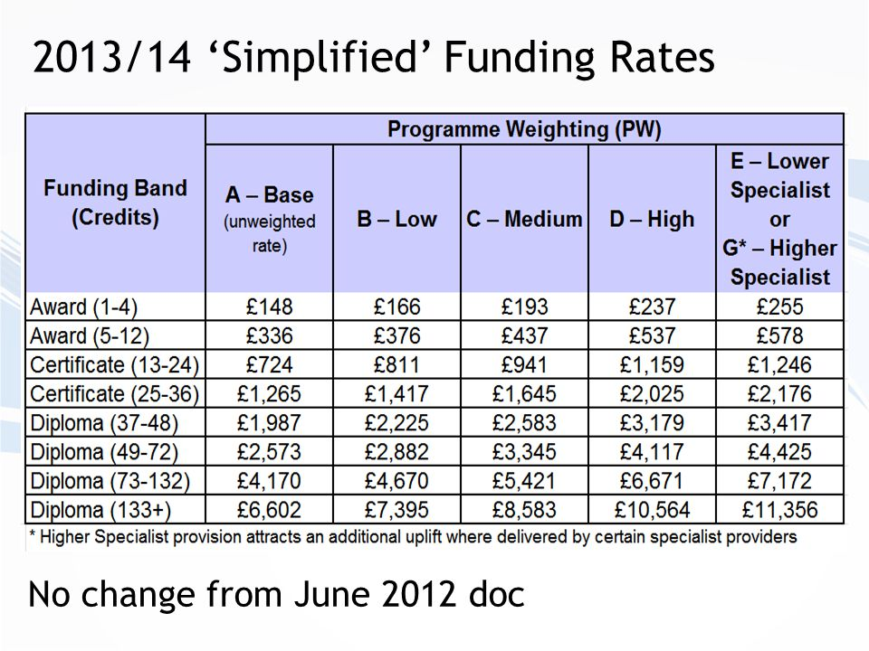 05-02-13 2013/14 'Simplified' Funding Rates No change from June 2012 doc