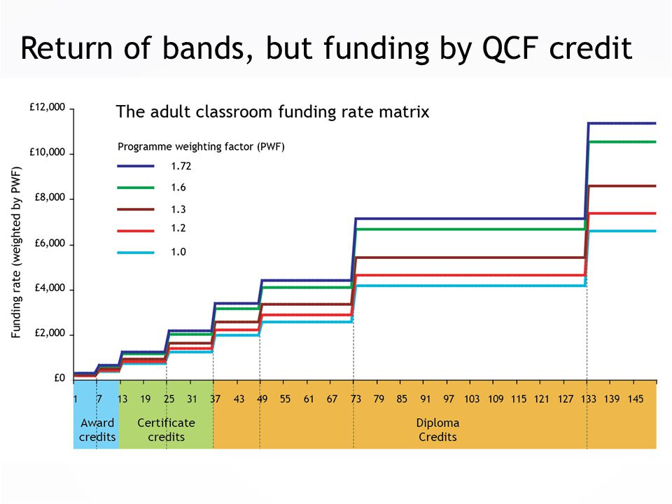 Return of bands, but funding by QCF credit