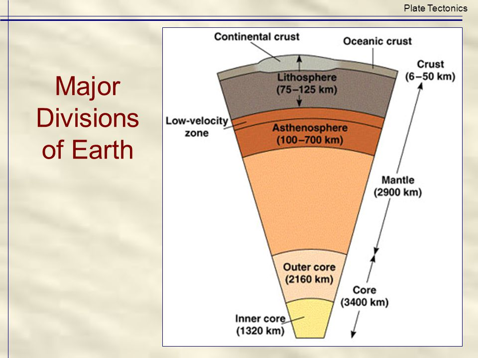 Major Divisions of Earth Plate Tectonics