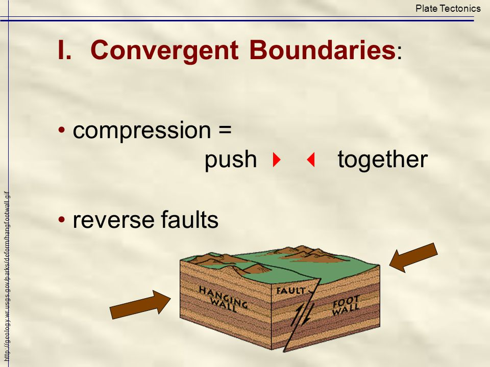 Plate Tectonics I.Convergent Boundaries : compression = push  together reverse faults http://geology.wr.usgs.gov/parks/deform/hangfootwall.gif