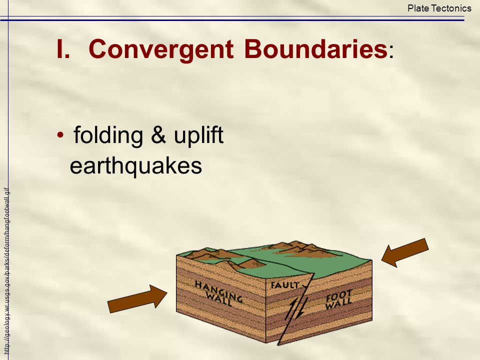 Plate Tectonics I.Convergent Boundaries : folding & uplift earthquakes http://geology.wr.usgs.gov/parks/deform/hangfootwall.gif