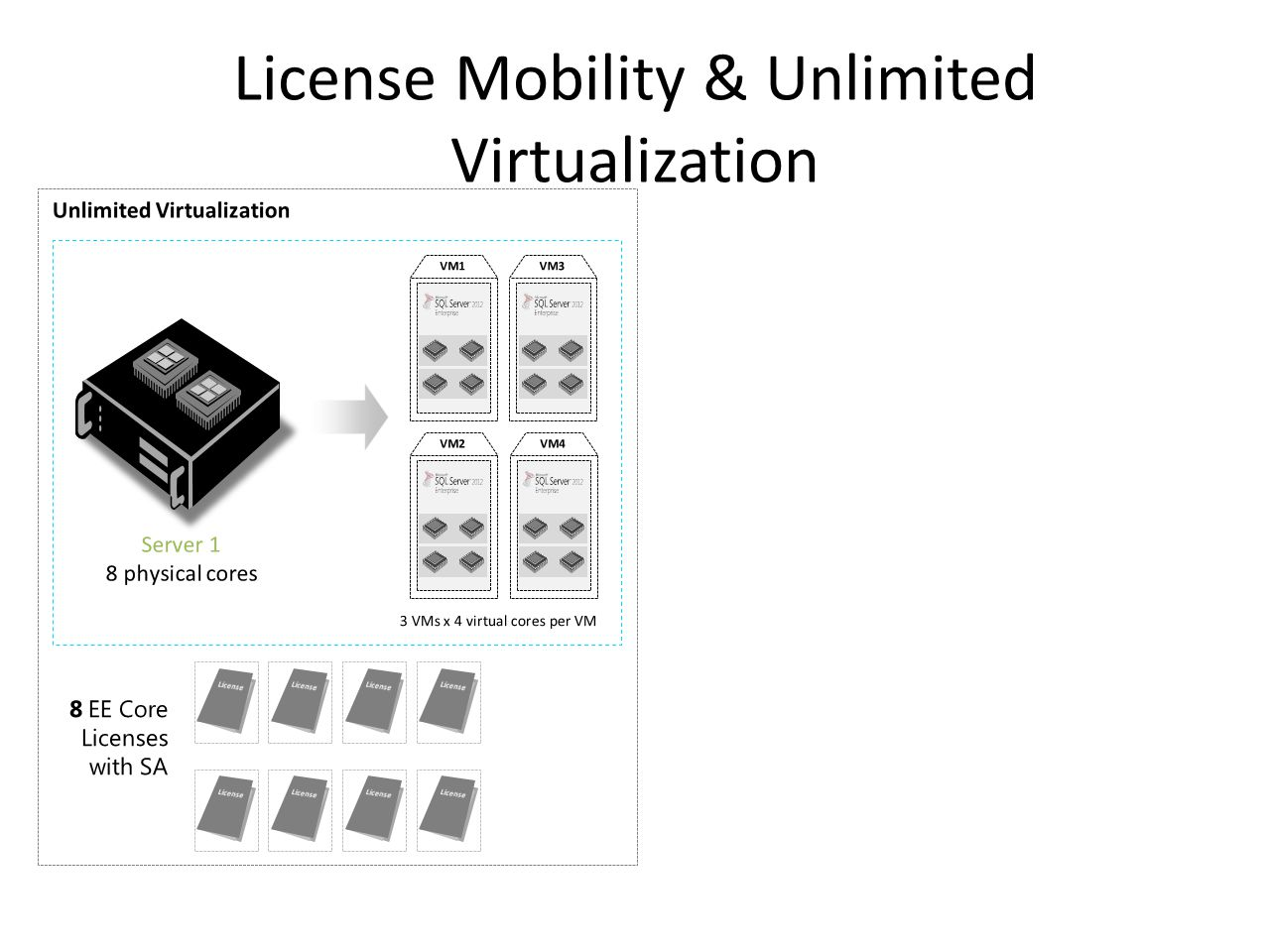 License Mobility & Unlimited Virtualization