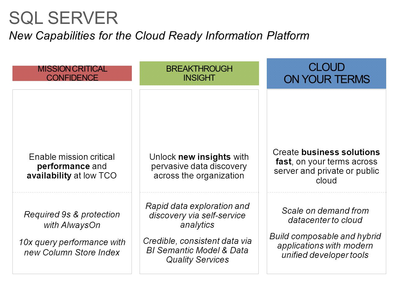 SQL SERVER New Capabilities for the Cloud Ready Information Platform Rapid data exploration and discovery via self-service analytics Credible, consist
