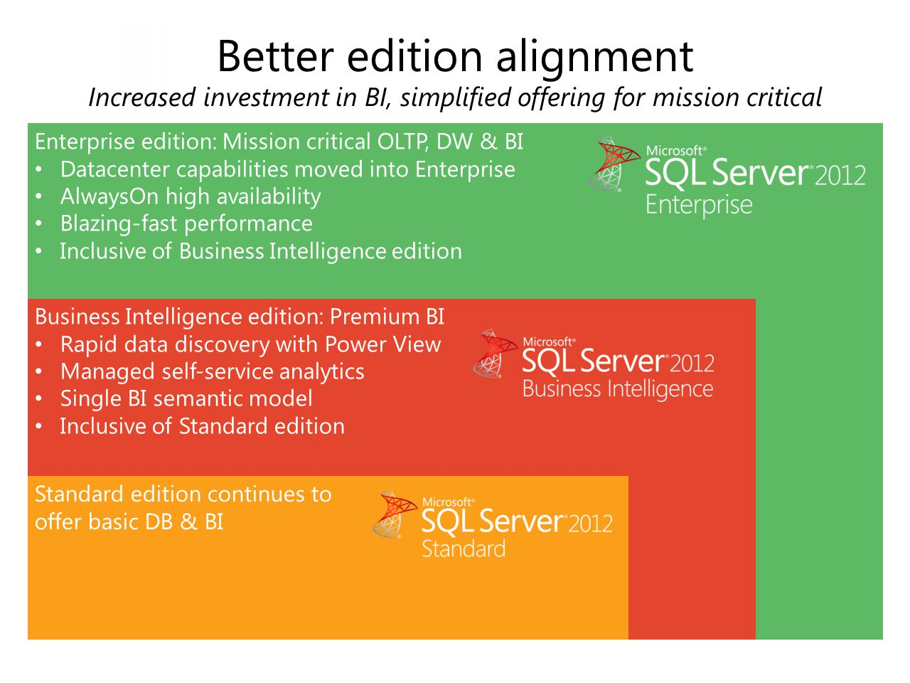 Enterprise edition: Mission critical OLTP, DW & BI Datacenter capabilities moved into Enterprise AlwaysOn high availability Blazing-fast performance I