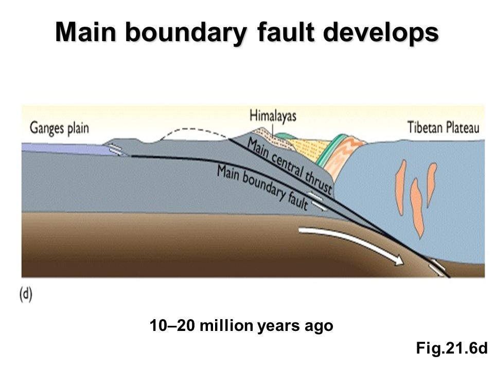 Main boundary fault develops Fig.21.6d 10–20 million years ago