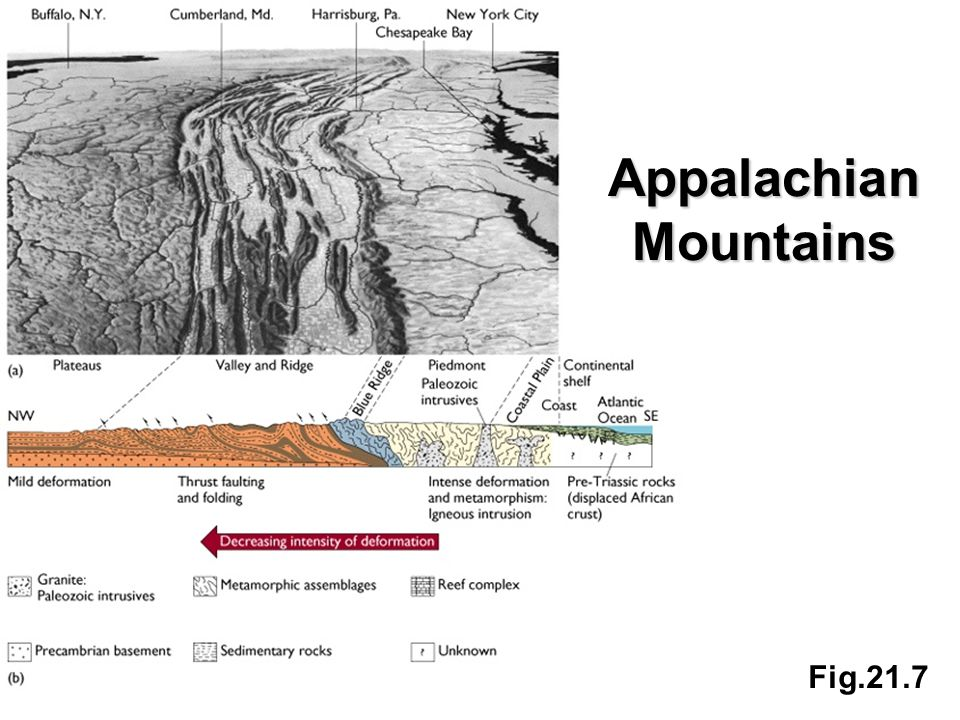 Fig.21.7 Appalachian Mountains