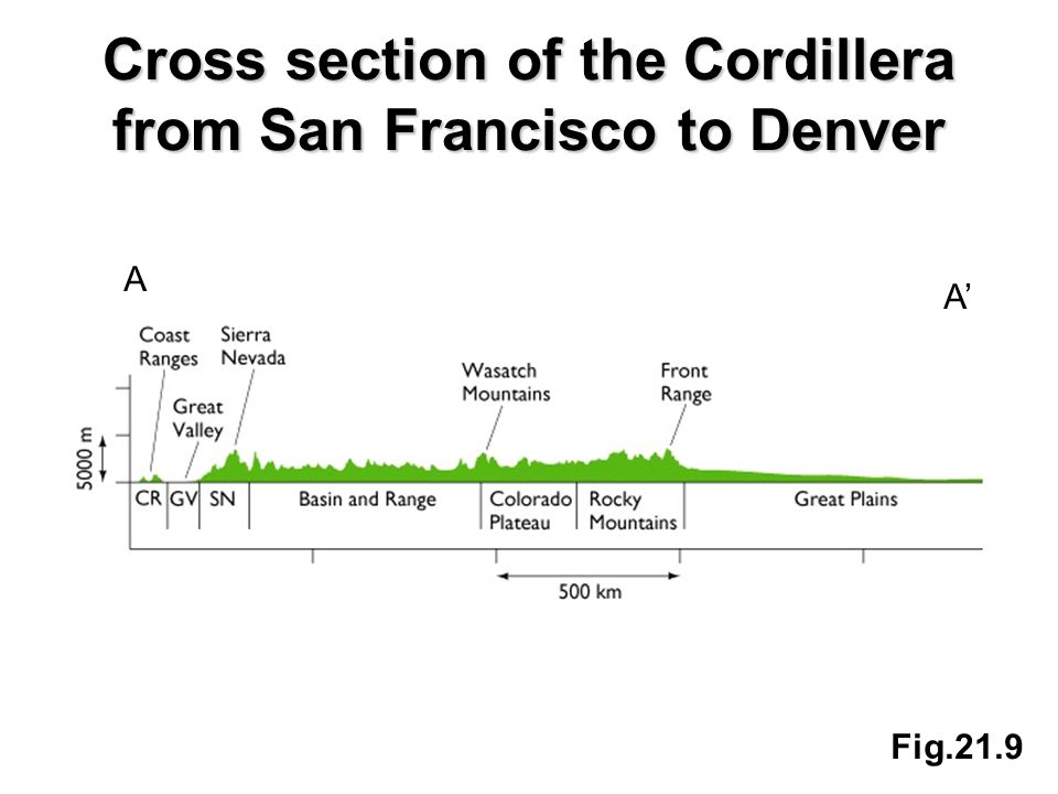 Cross section of the Cordillera from San Francisco to Denver Fig.21.9 A A'