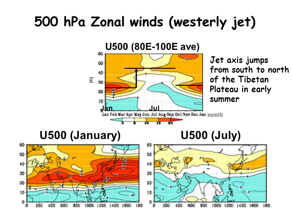 500 hPa Zonal winds (westerly jet) U500 (January)U500 (July) U500 (80E-100E ave) JanJul lat month Jet axis jumps from south to north of the Tibetan Pl